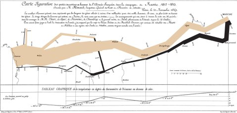 Losses of the French Army during the 1812-1813 Russian Campaign